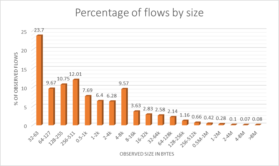 The vast majority of flows is so small that they will fit into just a couple of IP packets each.